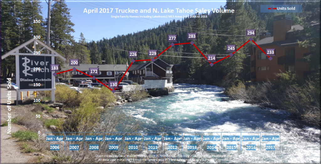 April 2017 Lake Tahoe Real Estate Sales Volume Chart for Lake Tahoe Real Estate Market Report April 2017 blog post