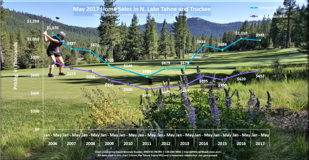 Tahoe and Truckee Real Estate Sales Chart May 2017 for Lake Tahoe Real Estate Market Report May 2017 blog post