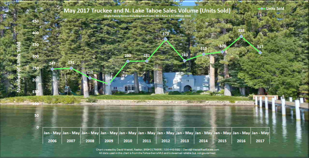 Tahoe and Truckee Real Estate Sales Volume Chart May 2017 for Lake Tahoe Real Estate Market Report May 2017 blog post