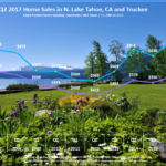 Lake Tahoe Real Estate Sales Chart Q2 2017 for Lake Tahoe Real Estate Market Report Q2 2017 blog post