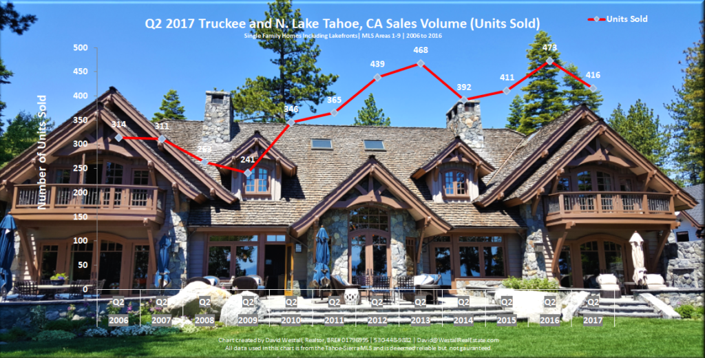 Lake Tahoe Real Estate Sales Volume Chart Q2 2017 for Lake Tahoe Real Estate Market Report Q2 2017 blog post