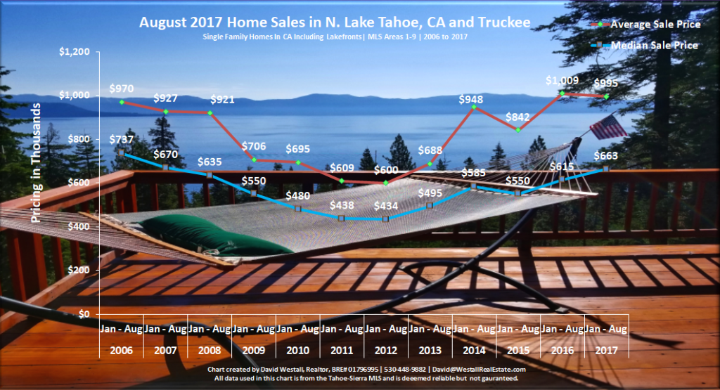 Lake Tahoe Real Estate Market Report Sales Chart August 2017 for Lake Tahoe Real Estate Market Report August 2017 blog post