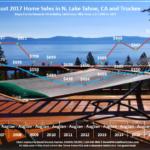 Lake Tahoe Real Estate Market Report Sales Chart August 2017 for Lake Tahoe Real Estate Market Report August 2017 blog post