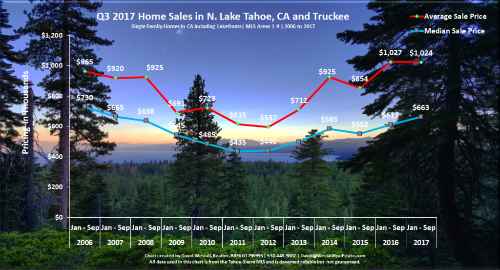 Lake Tahoe Real Estate Market Report Sales Chart Q3 2017 for Lake Tahoe Real Estate Market Report Q3 2017 blog post