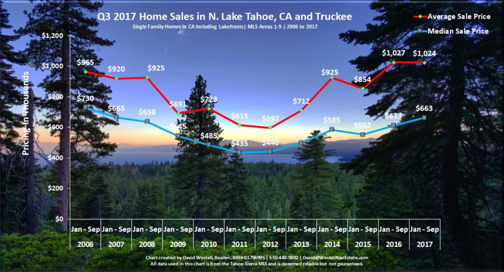 Lake Tahoe Real Estate Market Report Sales Chart Q3 2017 for Lake Tahoe Real Estate Market Report Q3 2017 blog post