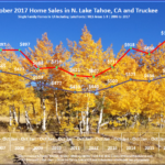 Lake Tahoe Real Estate Sales Chart October 2017 for Lake Tahoe Real Estate Market Report October 2017 blog post