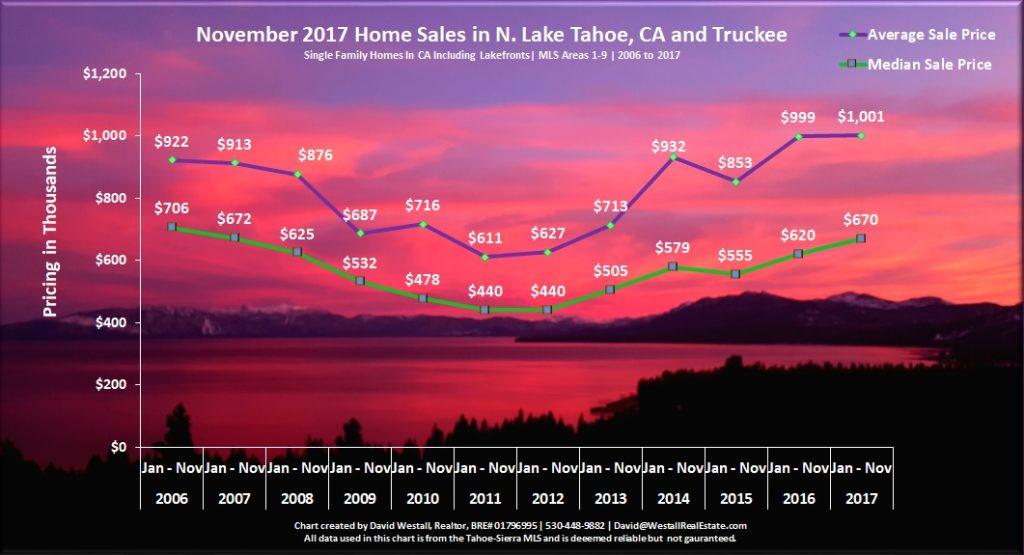 Lake Taho Real Estate Sales Chart November 2017 for Lake Tahoe Real Estate Market Report November 2017