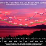 Lake Tahoe Real Estate Sales Chart November 2017