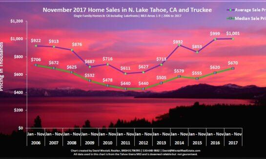 Lake Tahoe Real Estate Sales Chart November 2017