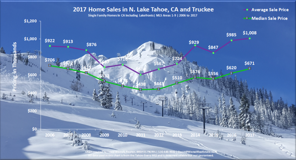 Lake Tahoe Real Estate Market Report Year End 2017 Sales Chart