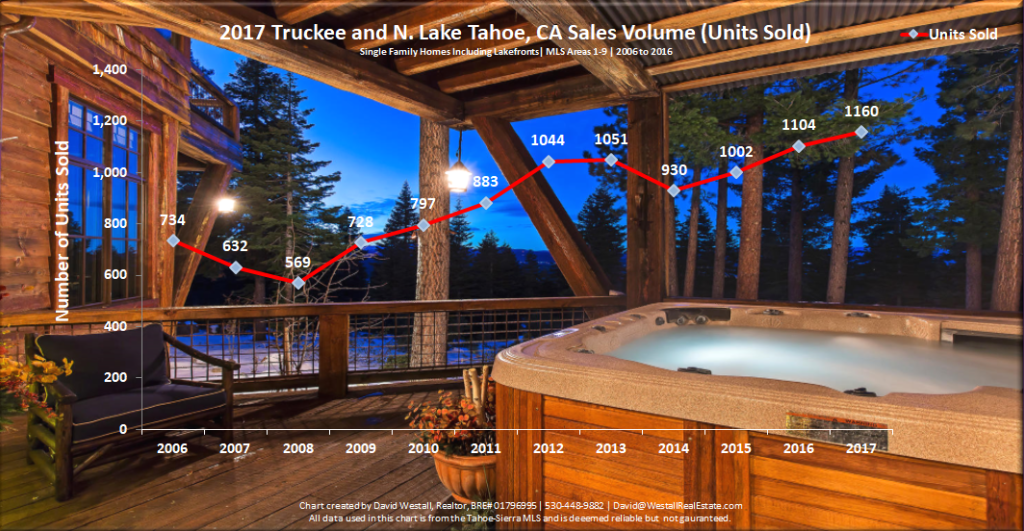 Lake Tahoe Real Estate Market Report Year End 2017 Sales Volume Chart for Lake Tahoe Real Estate Market Report Year-End 2017