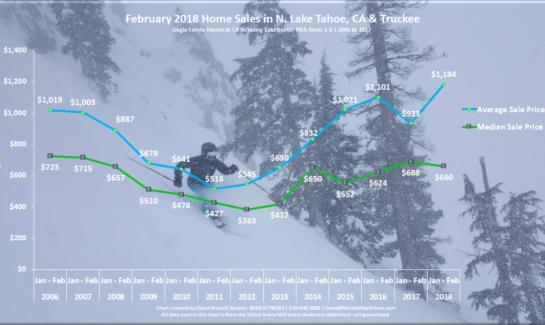Lake Tahoe Real Estate Market Report February 2018 - Sales Chart
