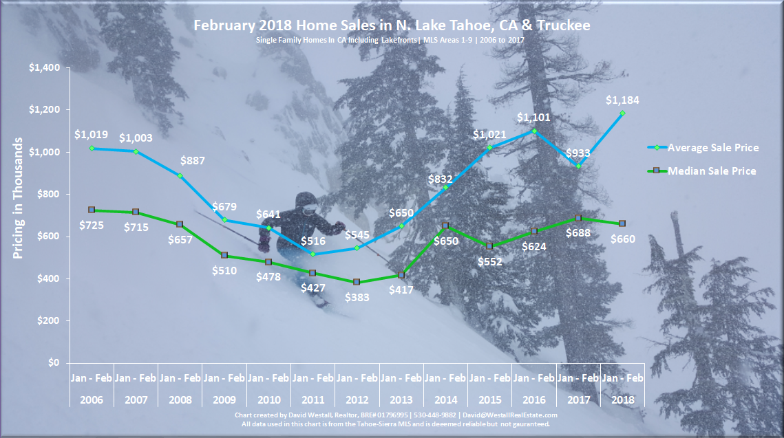 Lake Tahoe Real Estate Market Report February 2018 - Sales Chart