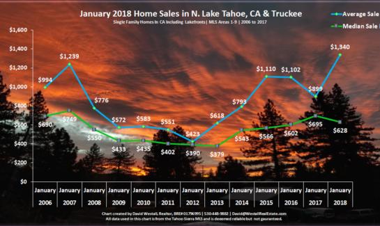Lake Tahoe Real Estate Market Report January 2018 Sales Chart