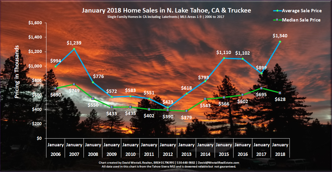 Lake Tahoe Real Estate Market Report January 2018 Sales Chart