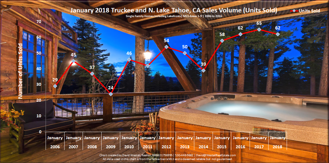 Lake Tahoe Real Estate Market Report January 2018 Sales Volume Chart