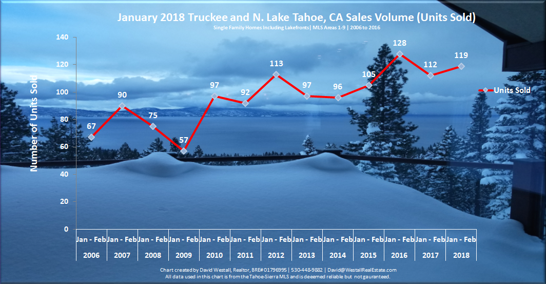 Lake Tahoe Real Estate Market Report February 2018 - Sales Volume Chart