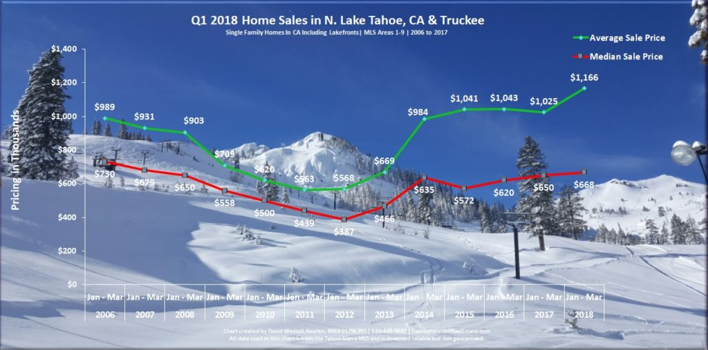 Lake Tahoe Real Estate Market Report Q1 2018 - Sales Chart