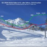 Lake Tahoe Real Estate Sales Chart Q1 2018