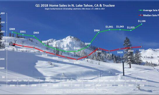 Lake Tahoe Real Estate Sales Chart Q1 2018