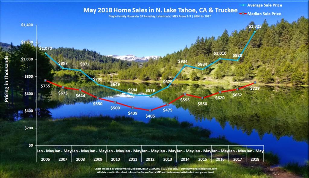 Lake Tahoe Real Estate Market Report May 2018 Sales Chart