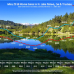 Lake Tahoe Real Estate Market Report May 2018 Sales Chart
