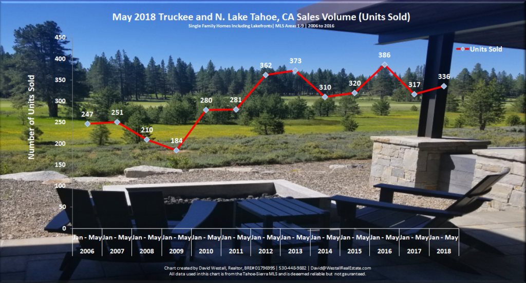 Lake Tahoe Real Estate Market Report May 2018 Sale Volume