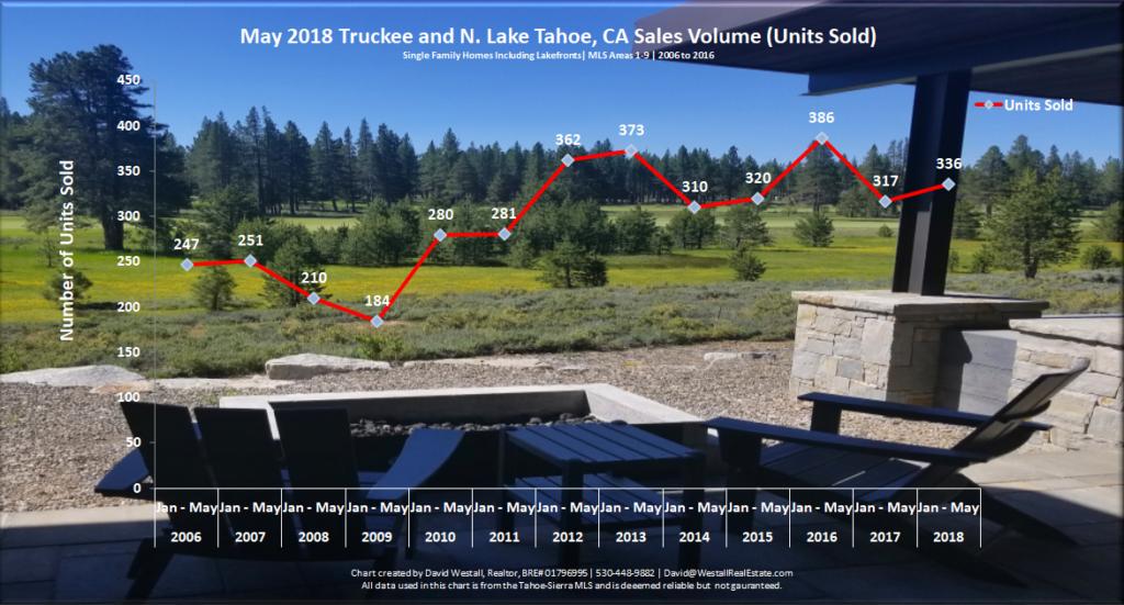 Lake Tahoe Real Estate Market Report May 2018 Sale Volume