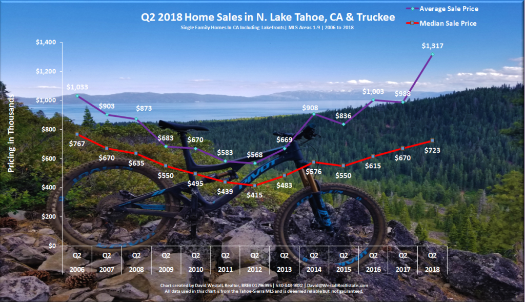 Lake Tahoe Real Estate Market Report Q2 2018 - Sales Chart