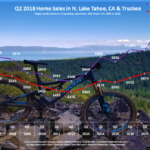 Lake Tahoe Real Estate Market Report Sales Chart Q2 2018