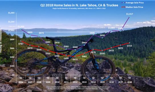 Lake Tahoe Real Estate Market Report Sales Chart Q2 2018