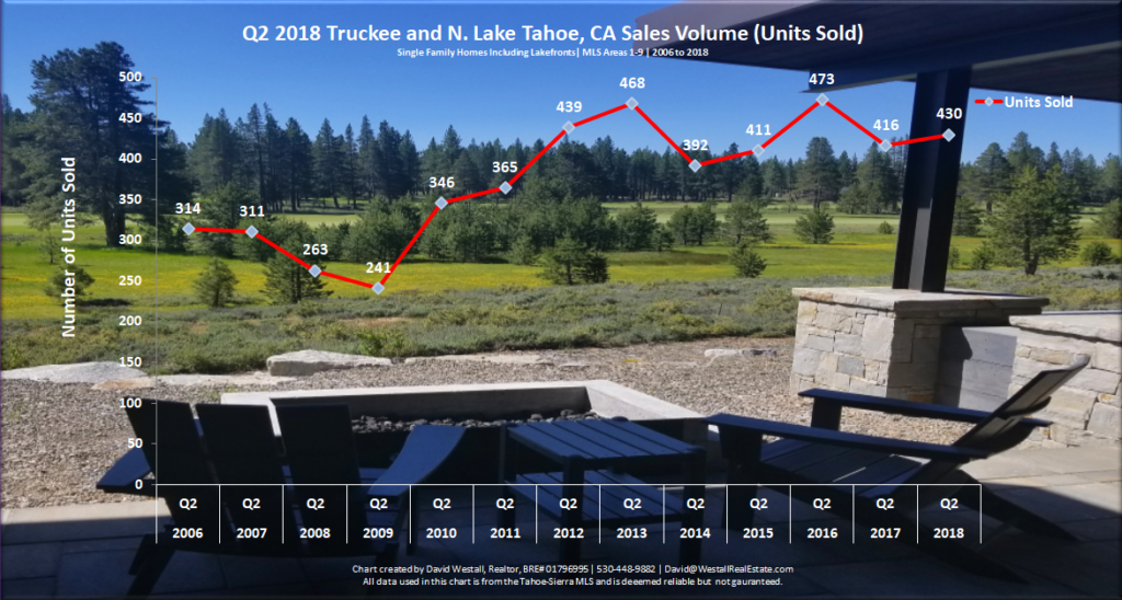 Lake Tahoe Real Estate Market Report Q2 2018 - Sales Volume Chart