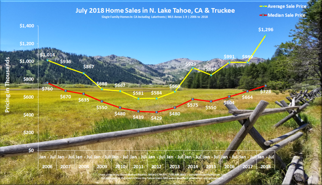 Lake Tahoe Real Estate Market Report July 2018 sales chart