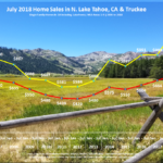 Lake Tahoe Real Estate Market Report July 2018 - Sales Chart