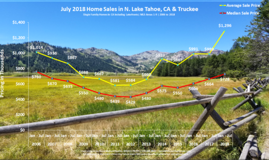 Lake Tahoe Real Estate Market Report July 2018 - Sales Chart