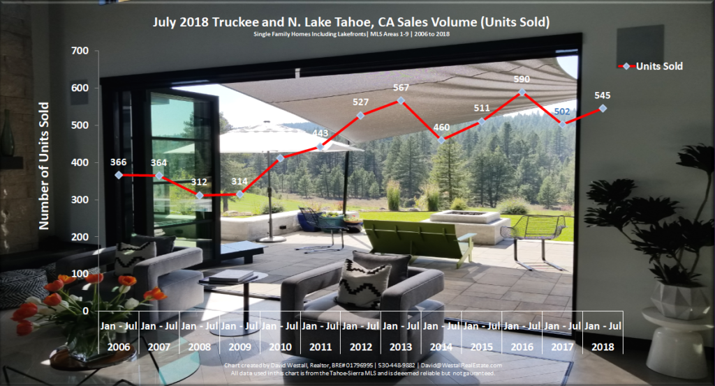 Lake Tahoe Real Estate Market Report July 2018 - Sales Volume Chart