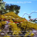 Lake Tahoe Real Estate Market Report Sales Chart August 2018