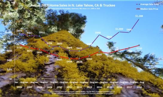 Lake Tahoe Real Estate Market Report Sales Chart August 2018