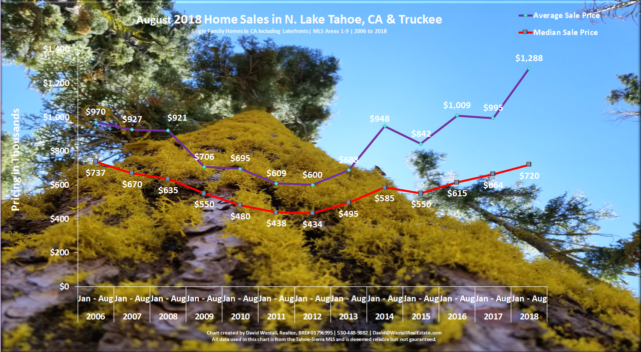 Lake Tahoe Real Estate Market Report August 2018 - Sales Chart