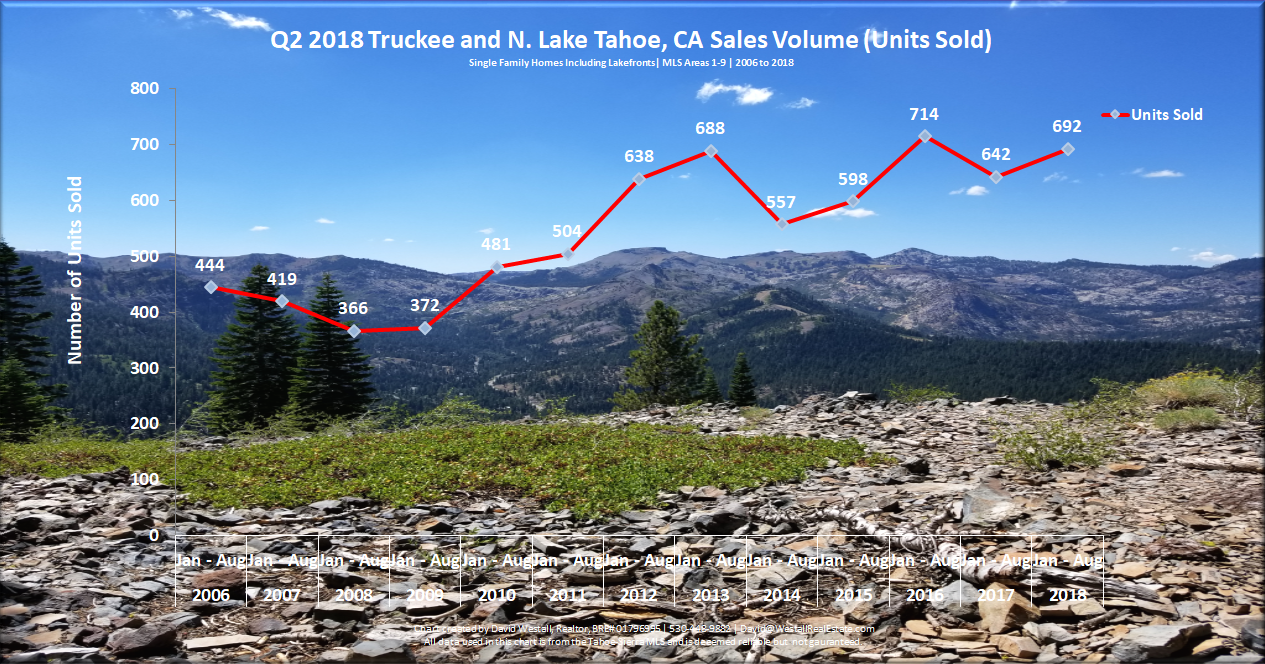 Lake Tahoe Real Estate Market Report August 2018 - Sales Volume Chart