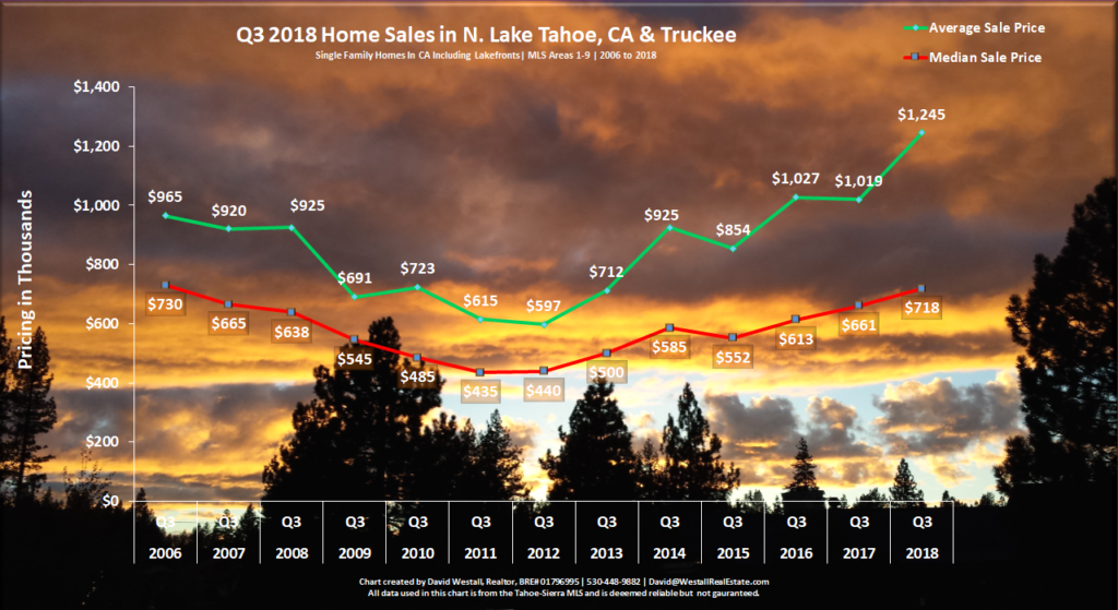 image of Lake Tahoe Real Estate Market Report Q3 2018 - Sales Chart