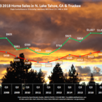 Lake Tahoe Real Estate Market Report Q3 2018 Sales Chart