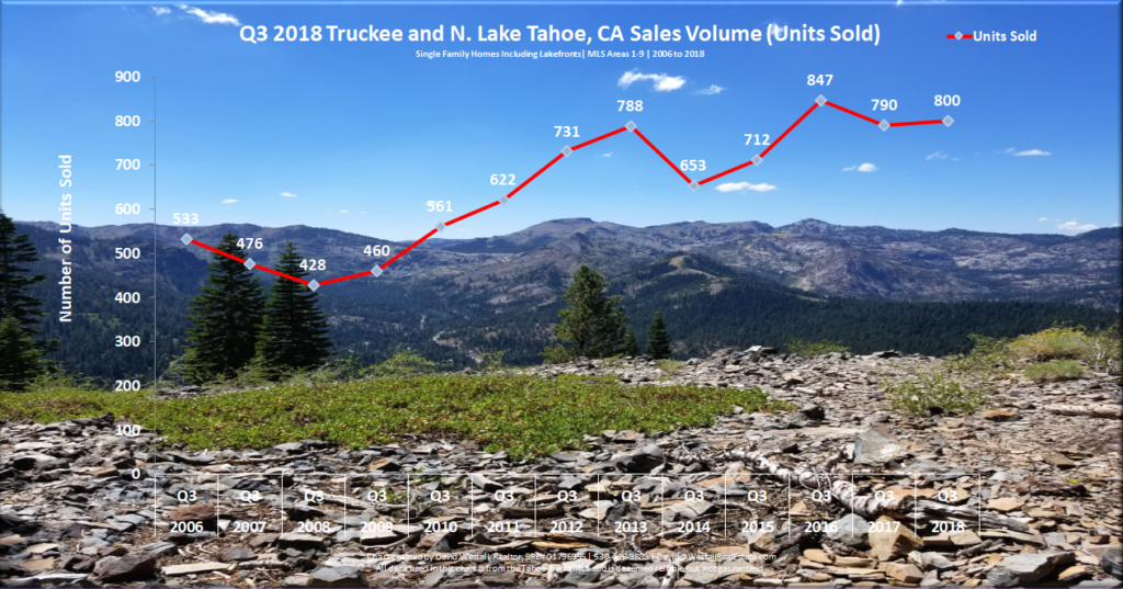 Image of Lake Tahoe Real Estate Market Report Q3 2018 - Sales Volume Chart