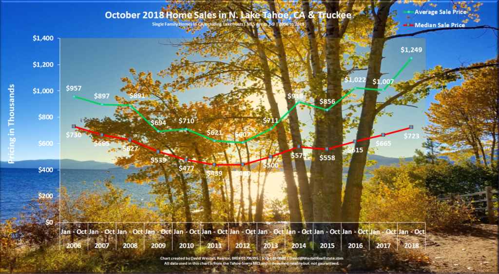 Lake Tahoe Real Estate Market Report October 2018 - Sales Chart