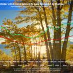 Lake Tahoe Real Estate Market Report October 2018 - Sales Chart