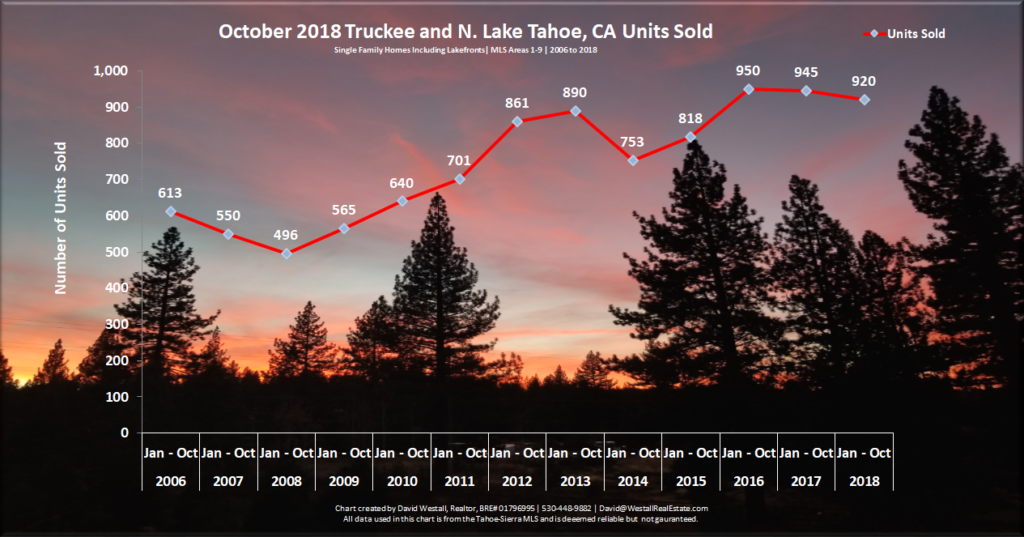 Lake Tahoe Real Estate Market Report October 2018 - Sales Volume Chart