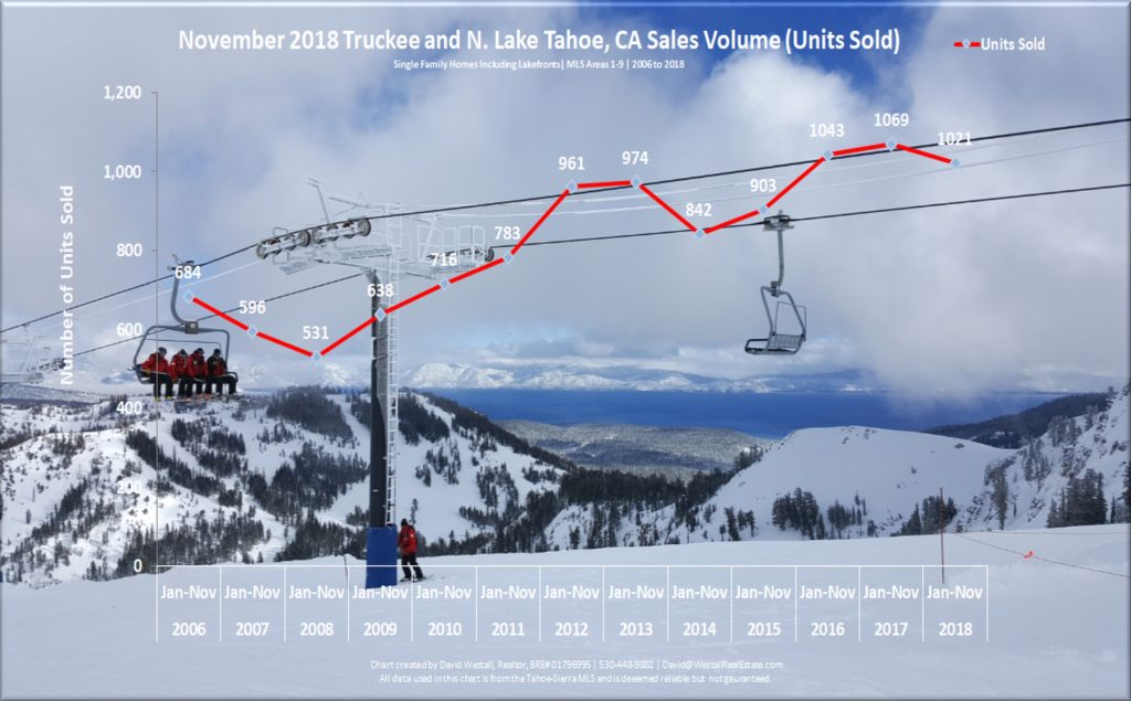 Lake Tahoe Real Estate Market Report November 2018 sales volume chart