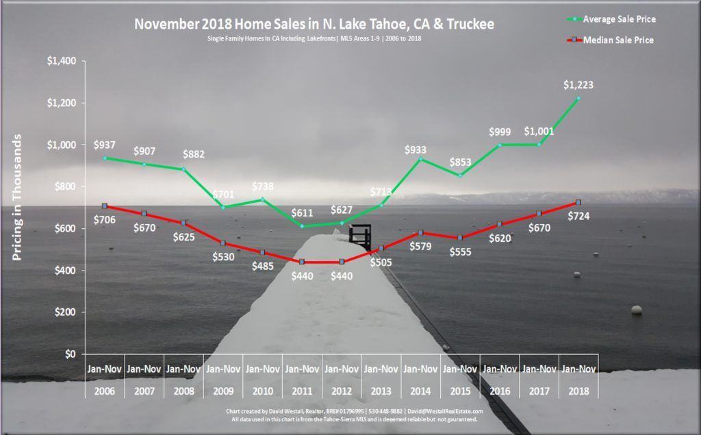 Lake Tahoe Real Estate Market Report November 2018 sales chart
