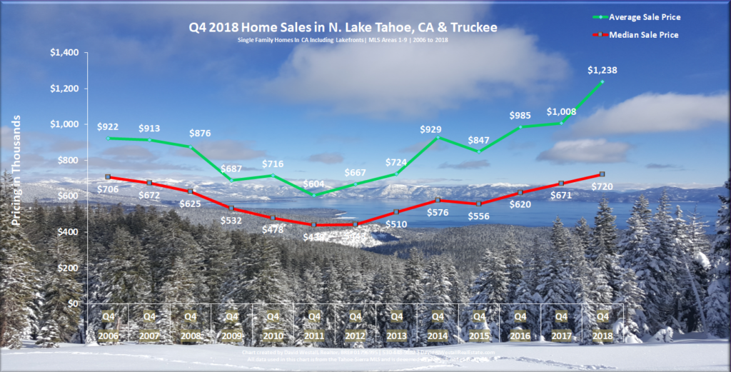 Lake Tahoe Real Estate Market Report  December 2018 Sales Chart