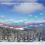 Lake Tahoe Real Estate Market Report - Sales Chart - December 2018